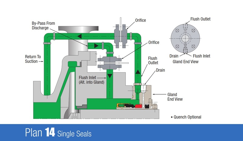 Plan 14 Single Seals By Pass From Discharge Through