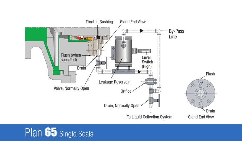 plan 65 single seals external leakage detection