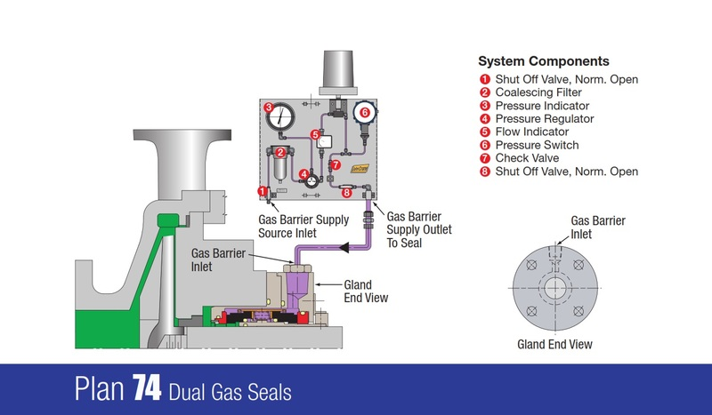 Plan 74 Dual Gas Seals Pressurised Barrier Gas System