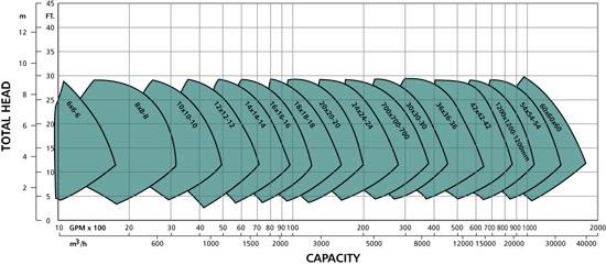 Axial Flow Impeller Design : Goulds axial flow pumps industrial fluid consultants inc